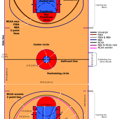 Youth Basketball Court Dimensions Diagram Dual Motor Starter Wiring Postema Performance Photo By Wikimedia You