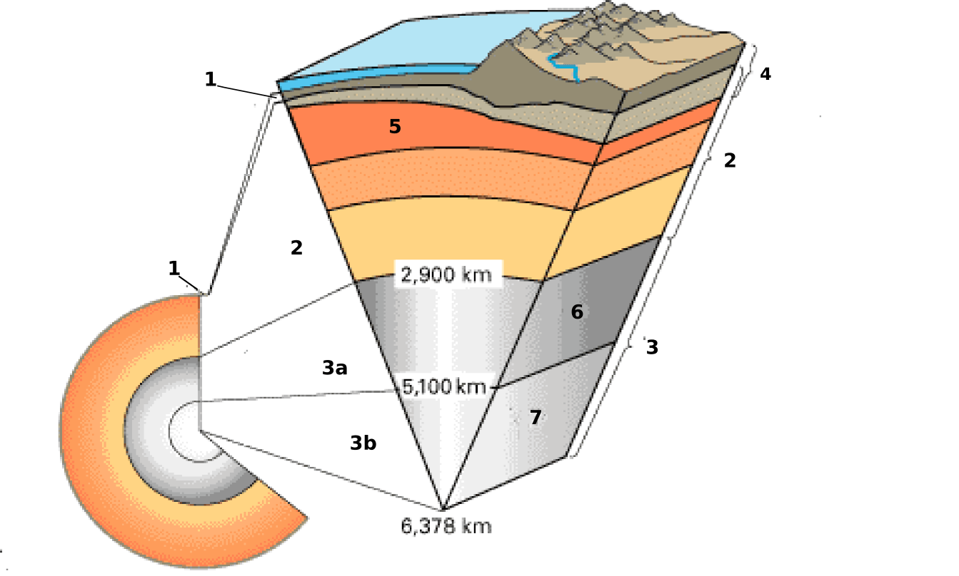 layers of the earth diagram ignition switch and obd live data file cross section i18 png wikimedia commons