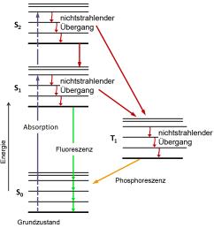 file jablonski diagram of fluorescence und t1o png [ 1060 x 1120 Pixel ]