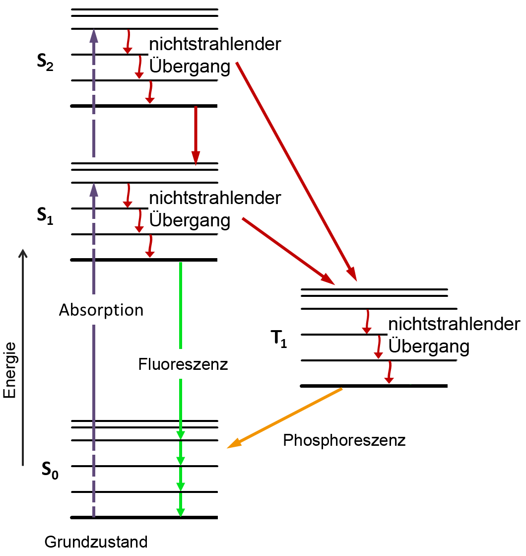 hight resolution of file jablonski diagram of fluorescence und t1o png