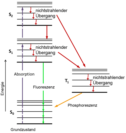 small resolution of file jablonski diagram of fluorescence und t1o png
