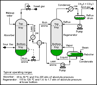 Amine gas treating