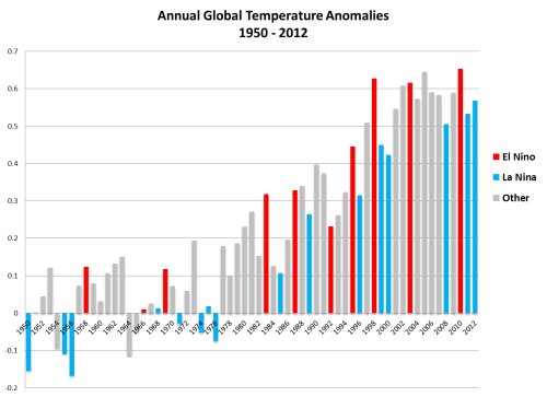 small resolution of 16 responses to pacific sea levels warming enso or wind