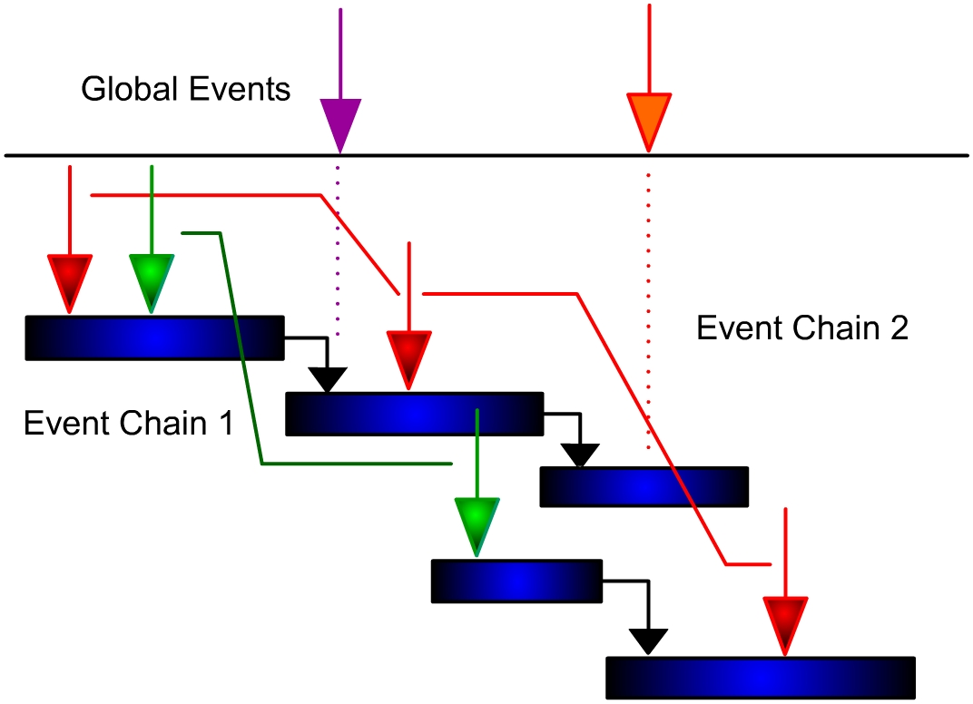 schedule network diagram project management 1997 ford f250 wiring event chain methodology - wikipedia