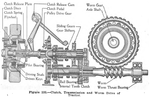 small resolution of file manly 1919 fig 135 fordson clutch trans rear png