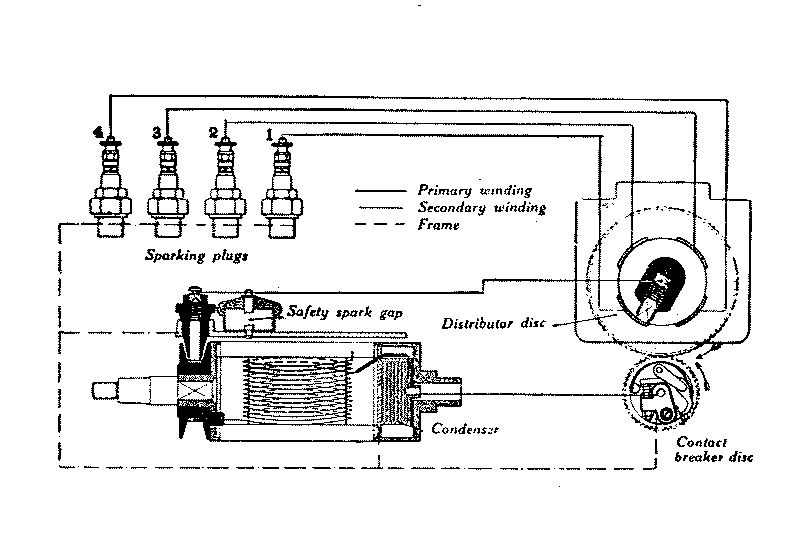 motorcycle alarm system wiring diagram home entertainment ignition magneto - wikipedia