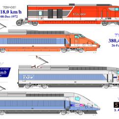 Maglev Train Diagram Sony Xplod Stereo Wiring Tgv World Speed Record Wikipedia