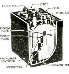file cutaway view of a 1953 automotive lead acid battery jpg [ 4809 x 4236 Pixel ]
