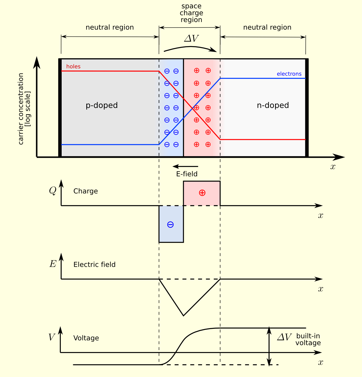 P N Junctions Building Blocks Of Digital Electronics So Now The Schematic Led Bar Graph Circuit Will Look Like Interface Looks A Cluster Positive Charge Next To Negative Which Creates An Electric Field Across Junction