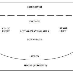 Proscenium Stage Diagram Box 7 Wire Set Theatre Wikipedia