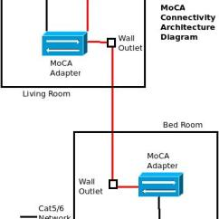 Fios Tv Wiring Diagram 2 Stage Thermostat Moca Network : 27 Images - Diagrams | Billigfluege.co