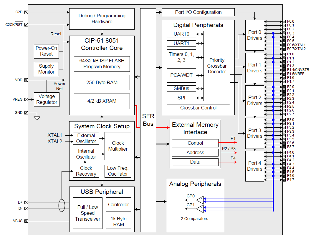 hight resolution of c8051f348 c block diagram png