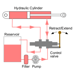 What Is The Purpose Of Er Diagram 1997 Nissan Altima Engine Hydraulikk – Wikipedia