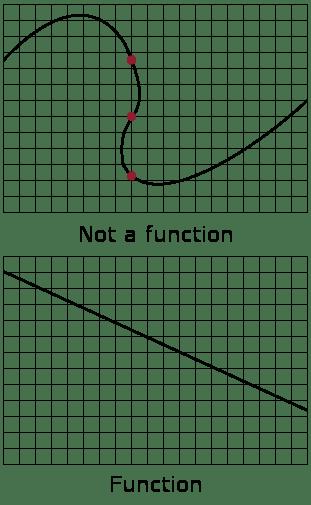 Pogact's White 4 Algebra 2 Level 1 Blog: 4.1 Interpreting