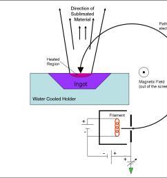 file electron beam deposition 001 jpg [ 1502 x 1127 Pixel ]