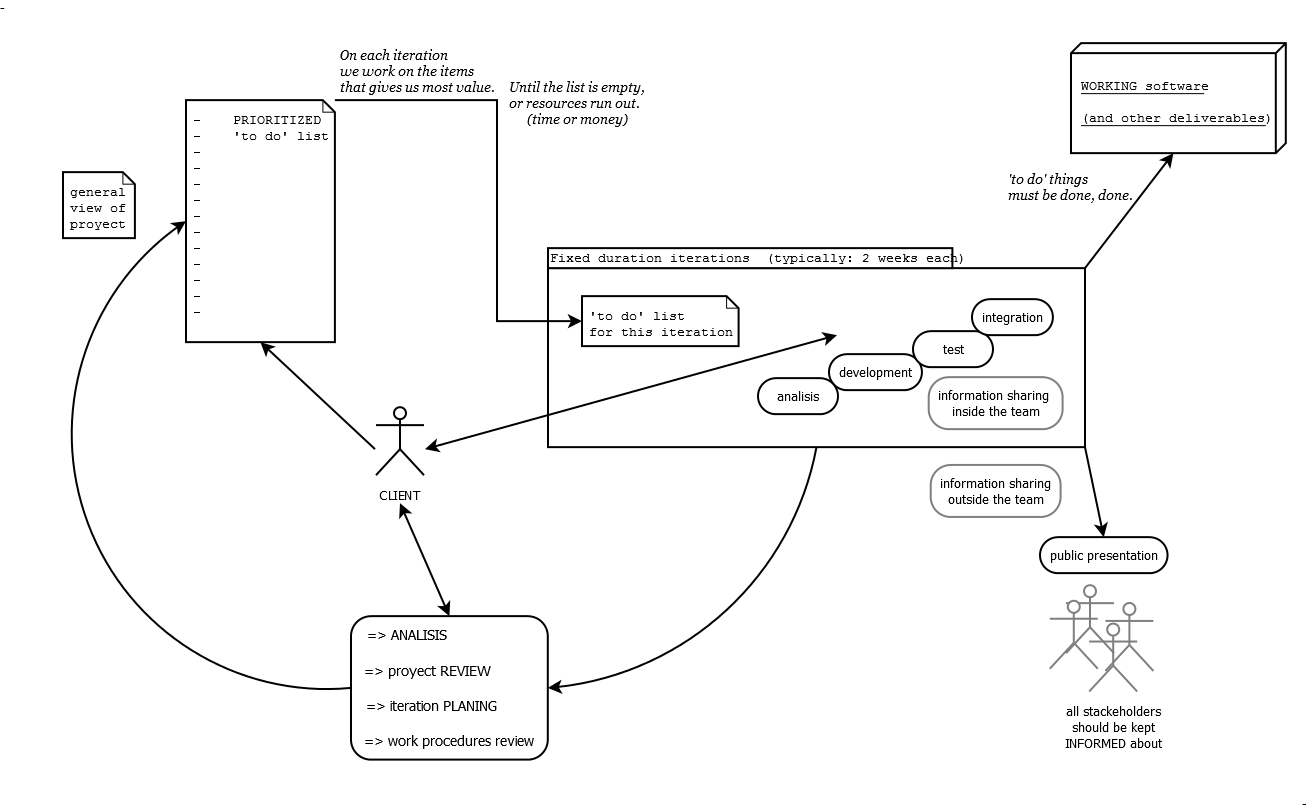 agile development model diagram of crossing over during file generic an methodology for software