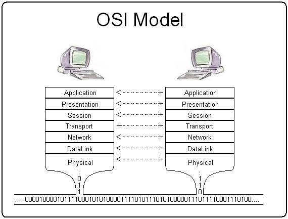 Сетевая модель OSI — Википедия