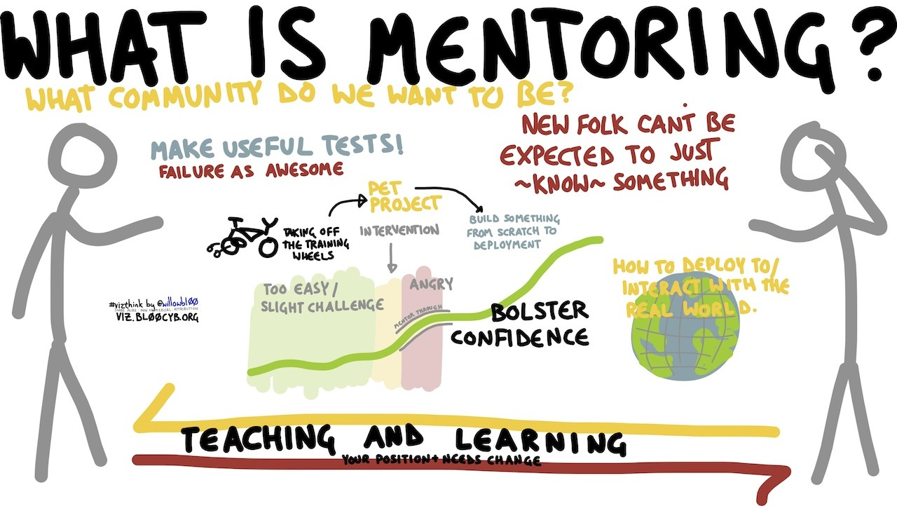 Datei What Is Mentoring Iwkwiki