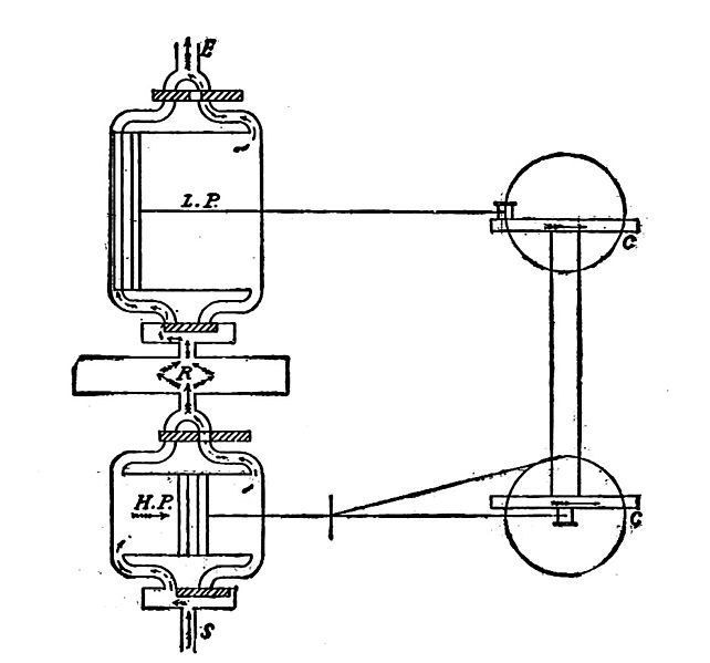 File:Cross compound steam engine, diagram (New Catechism