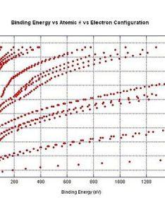 Electron binding energy vs zg also ionization wikipedia rh enpedia