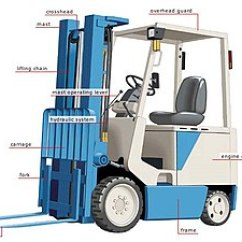 4 Prong Forklift Rs 125 Wiring Diagram Wikipedia Counterbalanced Components Edit