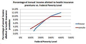 House Bill and Senate Bill subsidies for healt...