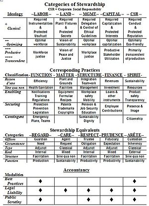 Chart depicting the major kinds and interactio...