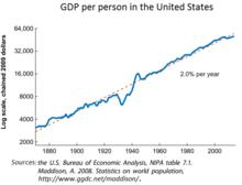 Economy of the United States Wikipedia
