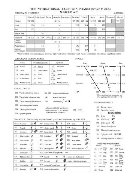 Ipa Chart | mwb-online co