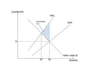 Market failure diagram showing deadweight loss