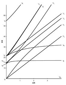 Tanabe–Sugano diagram  Wikipedia