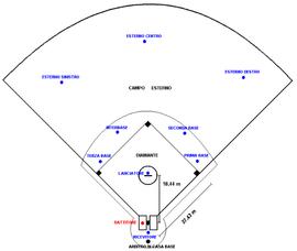 270px-Diagramma_campo_baseball.png