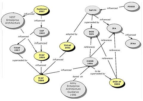 Enterprise Architecture framework : Map (The Full Wiki)