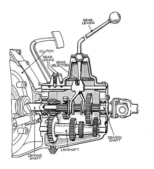 Automobile transmissions