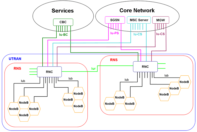 umts network architecture diagram interior heart file png wikimedia commons