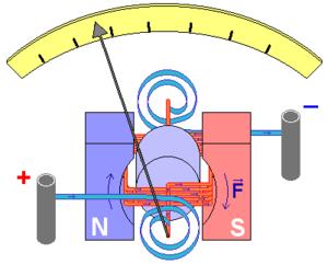 Diagram of D'Arsonval/Weston type galvanometer.
