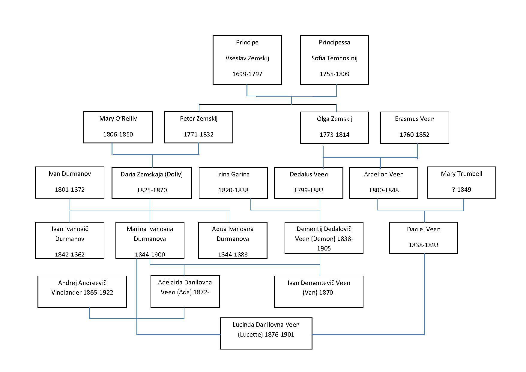 File Nabokov S Ada Family Tree