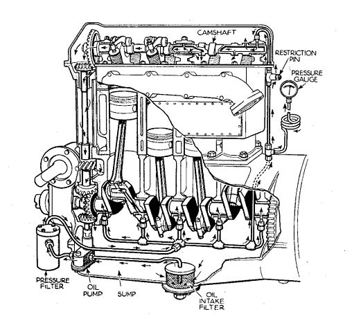 ملف:Overhead cam engine with forced oil lubrication