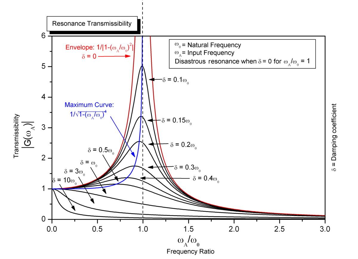 what is a frequency diagram plot for the treasure of lemon brown resonance wikipedia