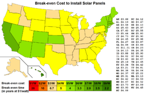 The first state to achieve grid parity was Hawaii.
