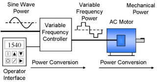 vfd control wiring diagram fan center variable frequency drive wikipedia system