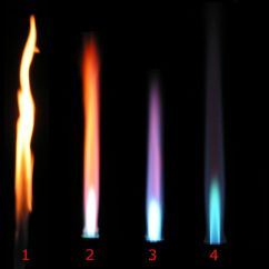 A Diagram Of Non Luminous Flame 3 Phase Star Delta Starter Wiring Oxidizing And Reducing Flames Wikipedia