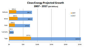 Clean energy projected growth 2007-2017. Based...
