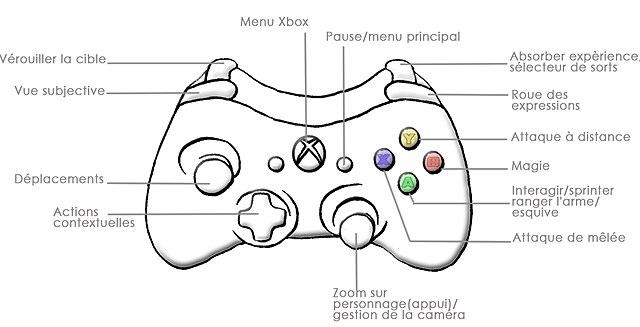Fichier:Button Fable II.jpg — Wikipédia