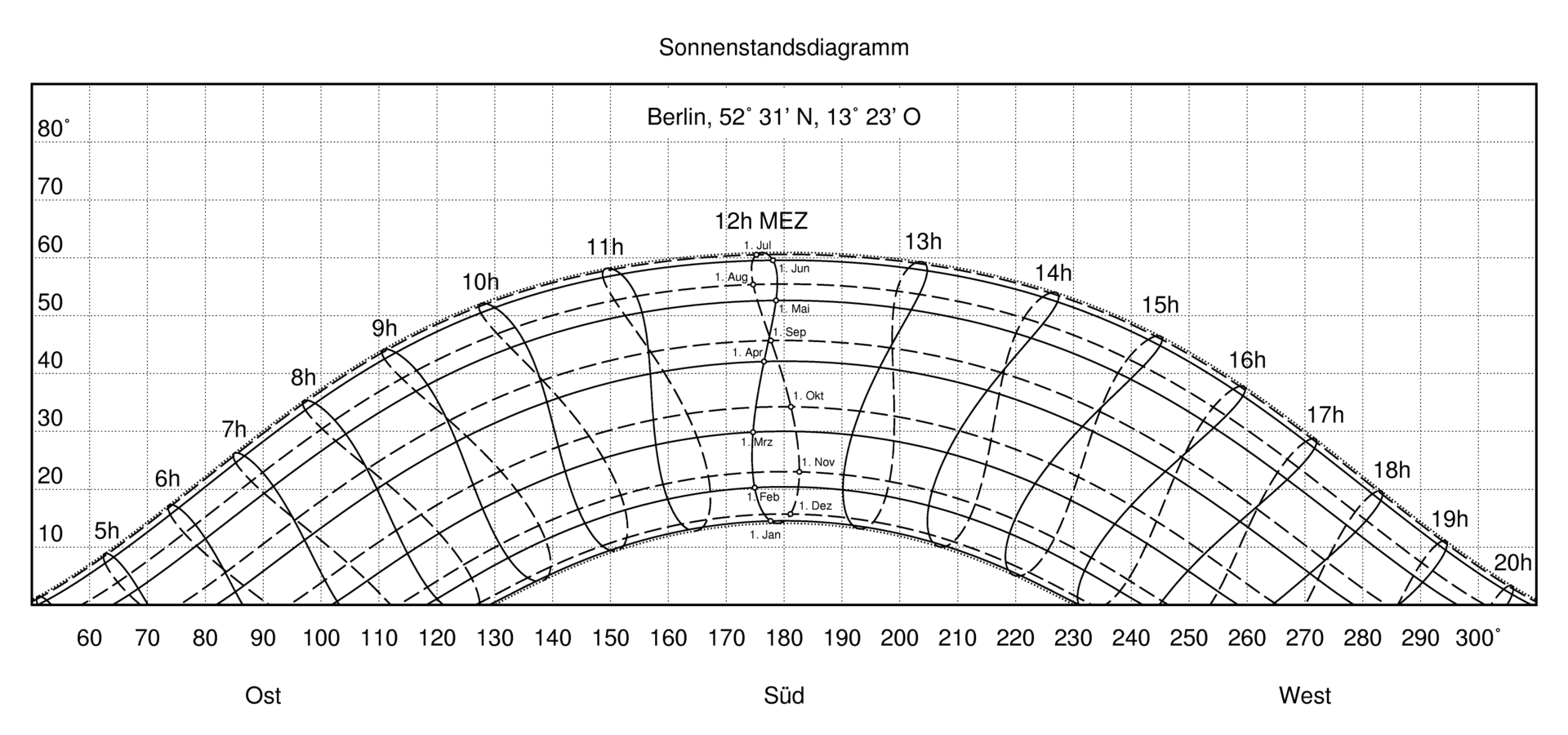 sun diagram elevation 6 way trailer plug wiring dodge chart wikipedia