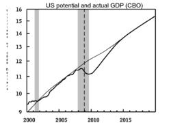 Output Gap: Wikipedia