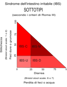 Graphical representation of four presentations notes ibs and the role percentage stool consistency types constipation ordinate also bristol scale wikipedia rh enpedia