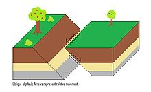 strike slip fault block diagram 2001 jeep wrangler ac wiring geology wikipedia oblique