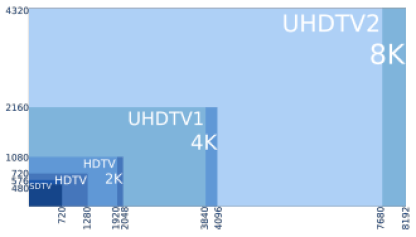 UHD, Videoauflösung UHD
