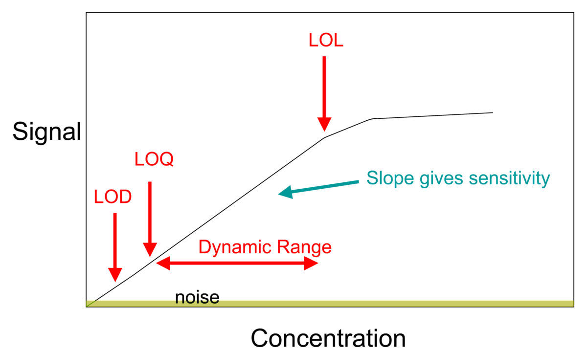 hight resolution of diagram of concentration